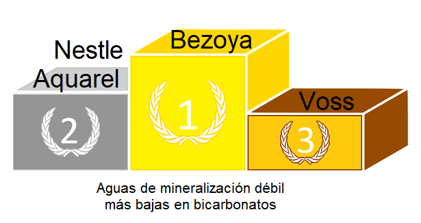 agua de mineralización débil con pocos bicarbonatos